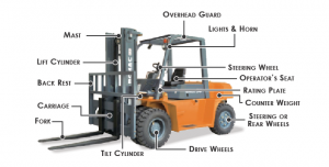 Bagian dan Fungsi Forklift